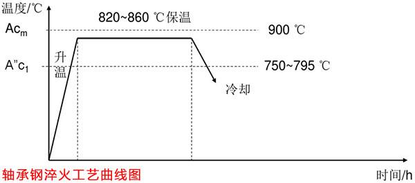 轴承钢淬火工艺曲线图